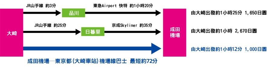 成田機場到東京市區