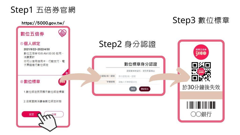 數位標章使用方法